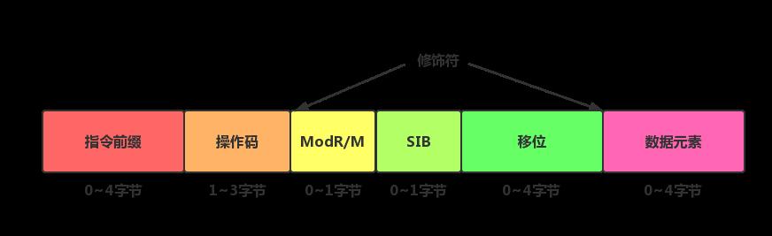 Intel IA-32指令格式