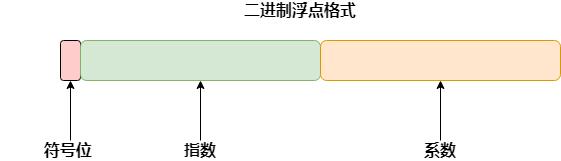 二进制浮点格式
