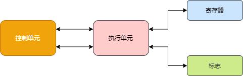 CPU Component
